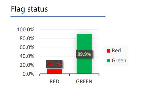 social media screening - flag status