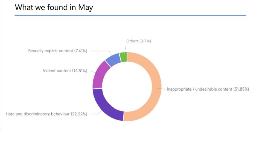 social media search - may results